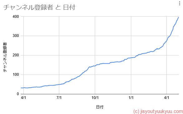 チャンネル登録者数の推移グラフ
