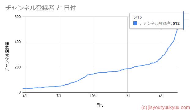 チャンネル登録500人推移グラフ