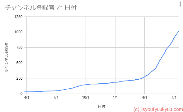 YouTubeチャンネル登録1000人のグラフ